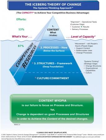 Haines Iceberg Theory of Change